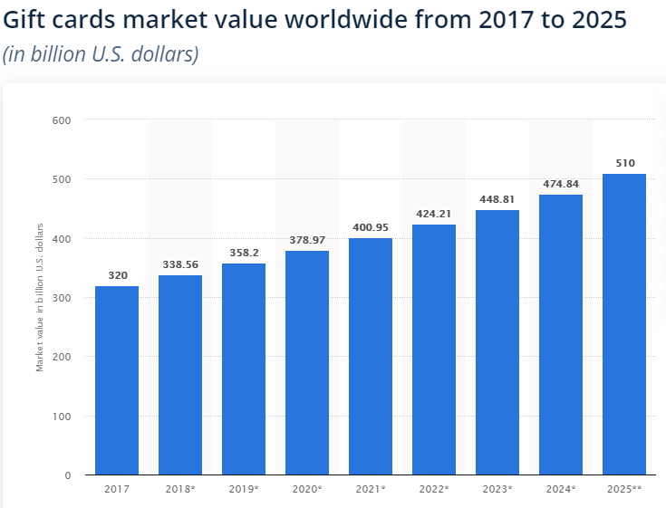 With the gift card market about to cross half a billion-dollar mark in the near future, customer spending habits would be more predictable with easy tracking