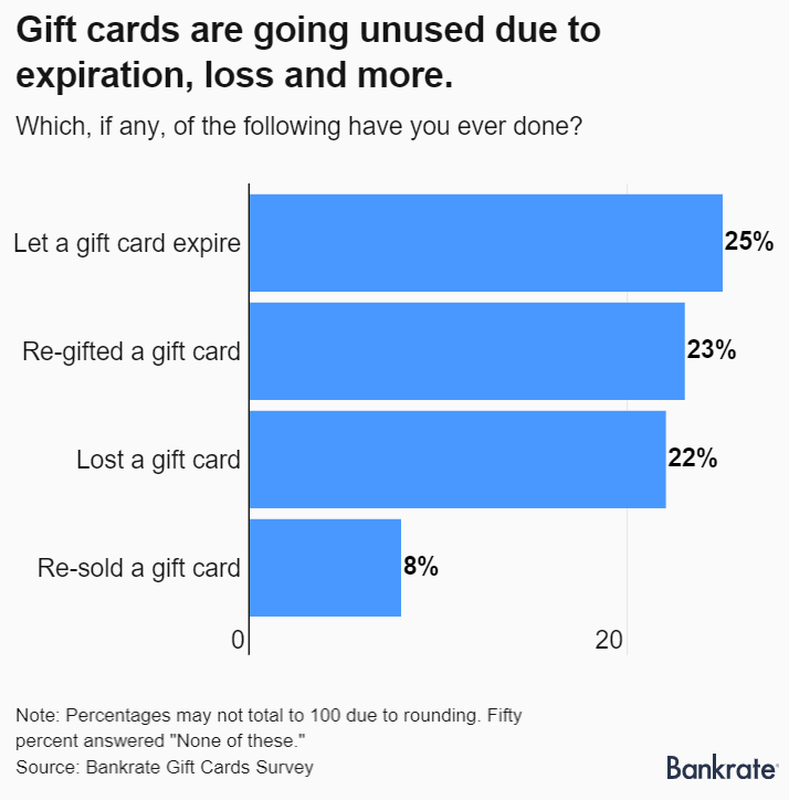 In shocking research by Bankrate, it's found that only 1/4th of gift cards are deemed as lost. The rest are either re-gifted or re-sold.