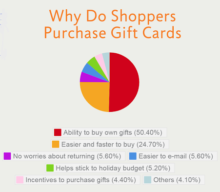 The versatility of gift cards can be highlighted with the reason they are bought/procured/gifted, deeming branded currency as highly flexible