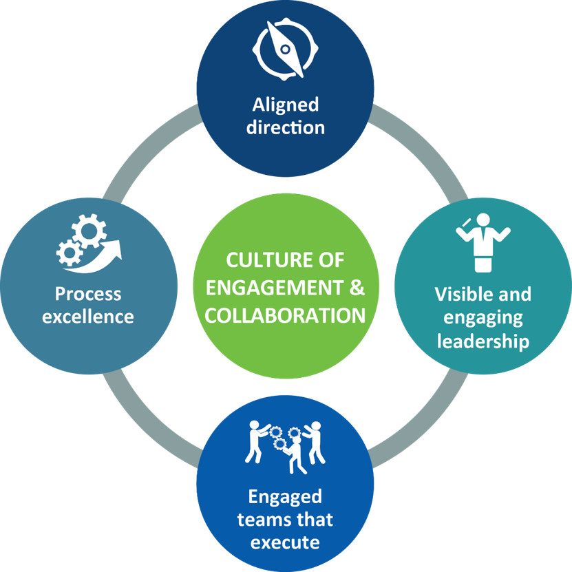 Culture of engagement & collaboration