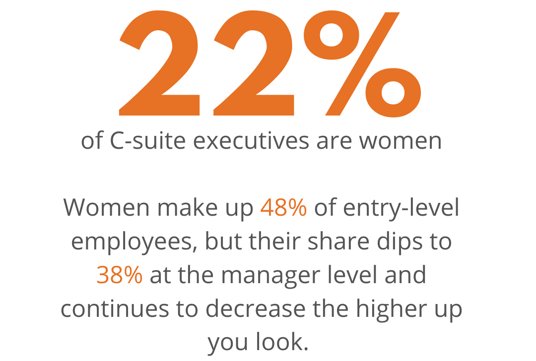 Women have made their way to the hot seat, but it's definitely not a number to be proud of (McKinsey & Co).