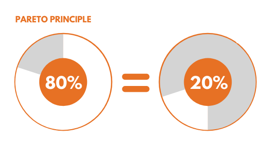 Sales Pareto - 80% of your sales comes from 20% of your staff