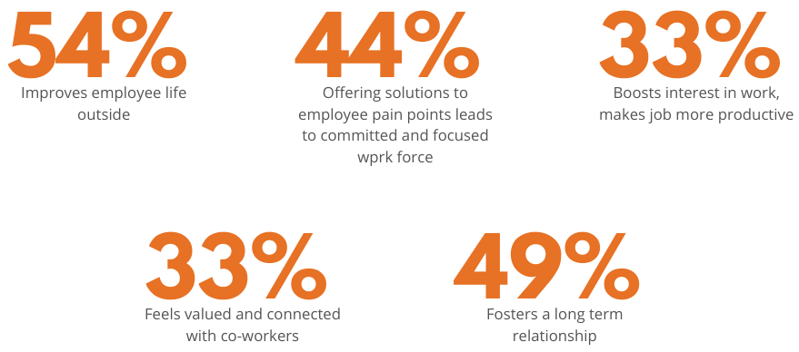 Stats of employee engagement survey