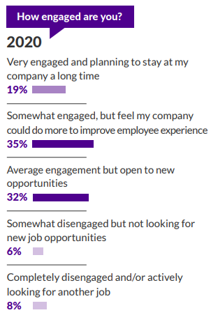 Achiever's study on employee engagement highlighted the rather direct string of connection between engagement and attrition.