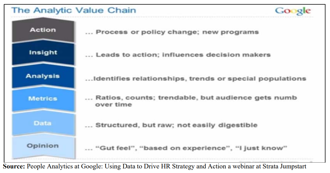analytical value chain at Google