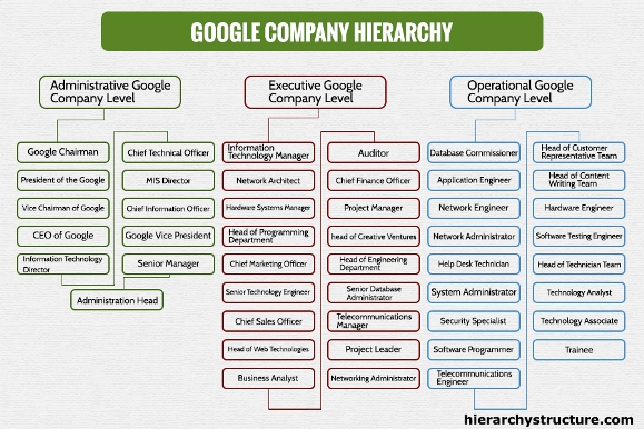 organizational design of Google