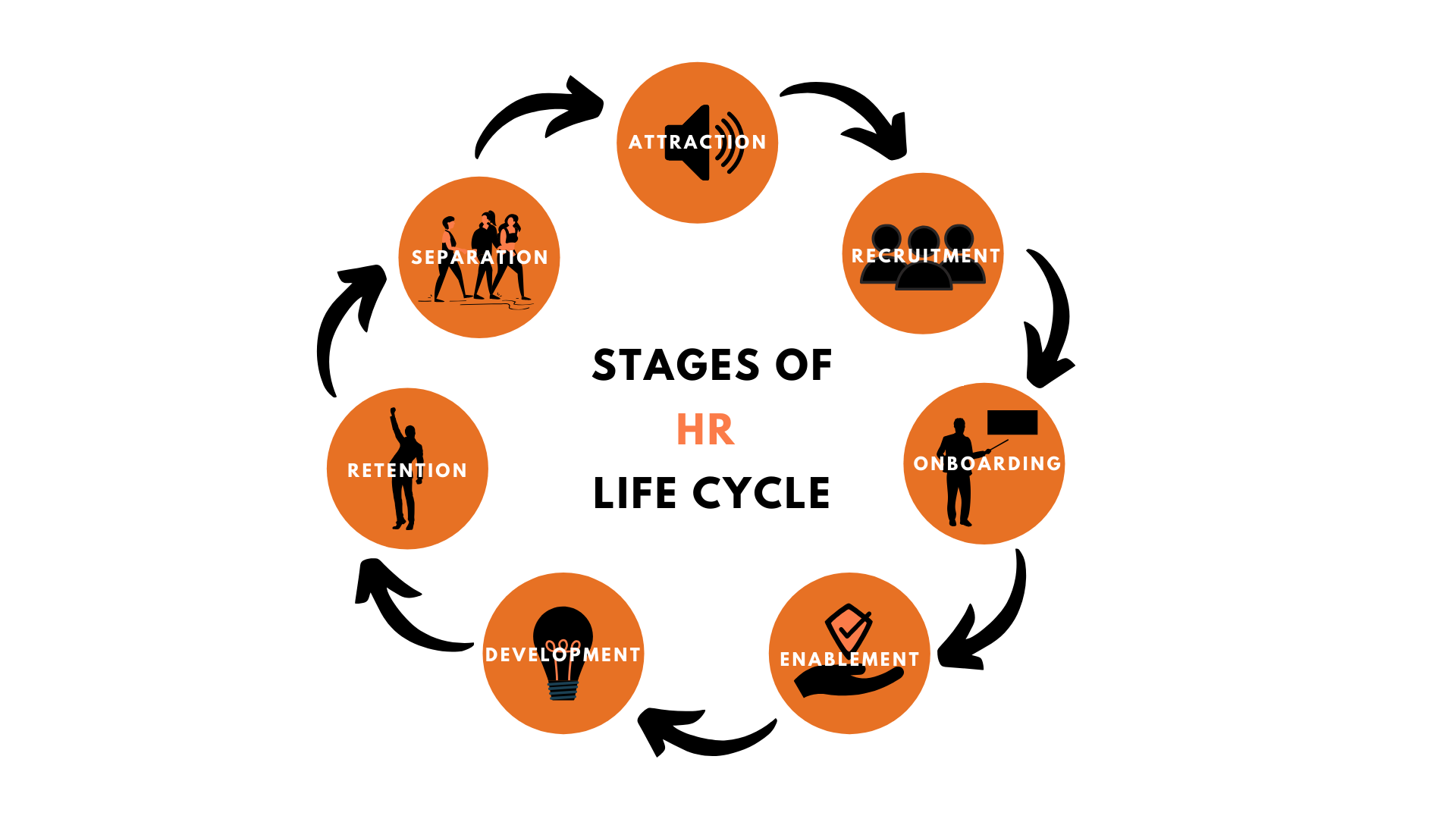 Stages of Human Resource Lifecycle - HR Digital Transforamtion