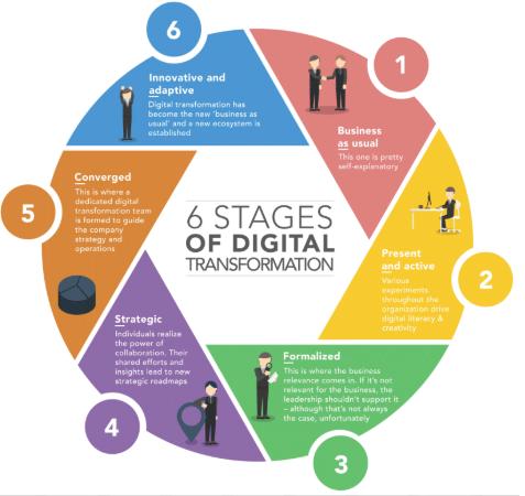 Six Stages of Transformation - HR Digital Transformation