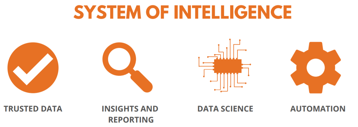 System of Intelligence - Digital Transformation in HRM