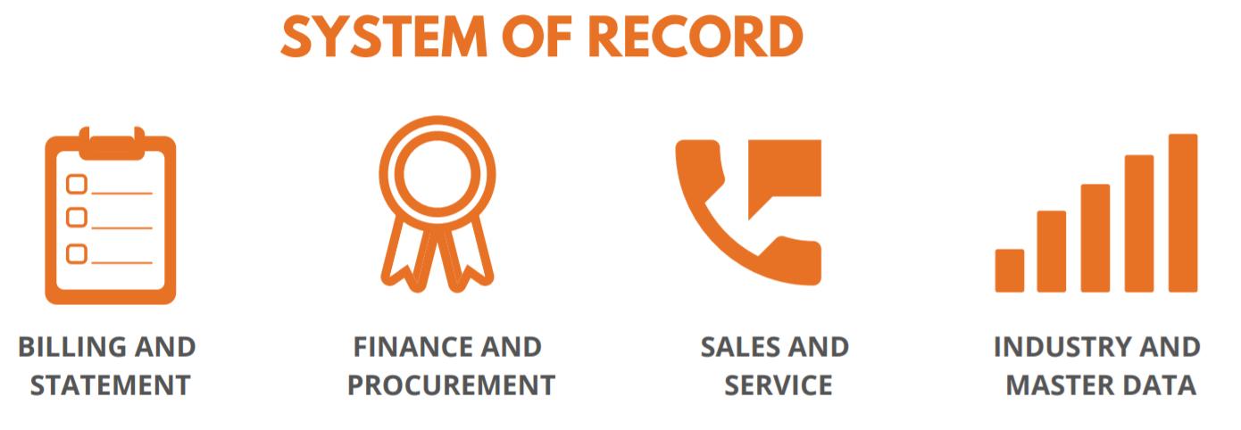 System of Records - HR Digital Transformation