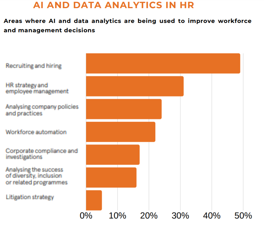 AI and Data Analytics in HR