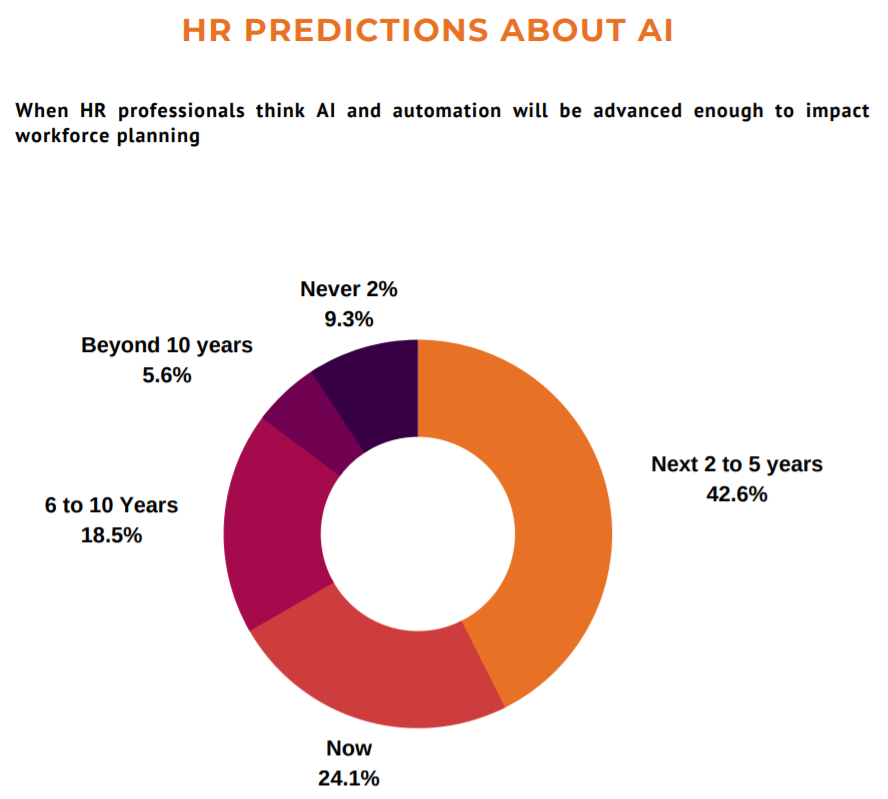 HR Prediction about AI