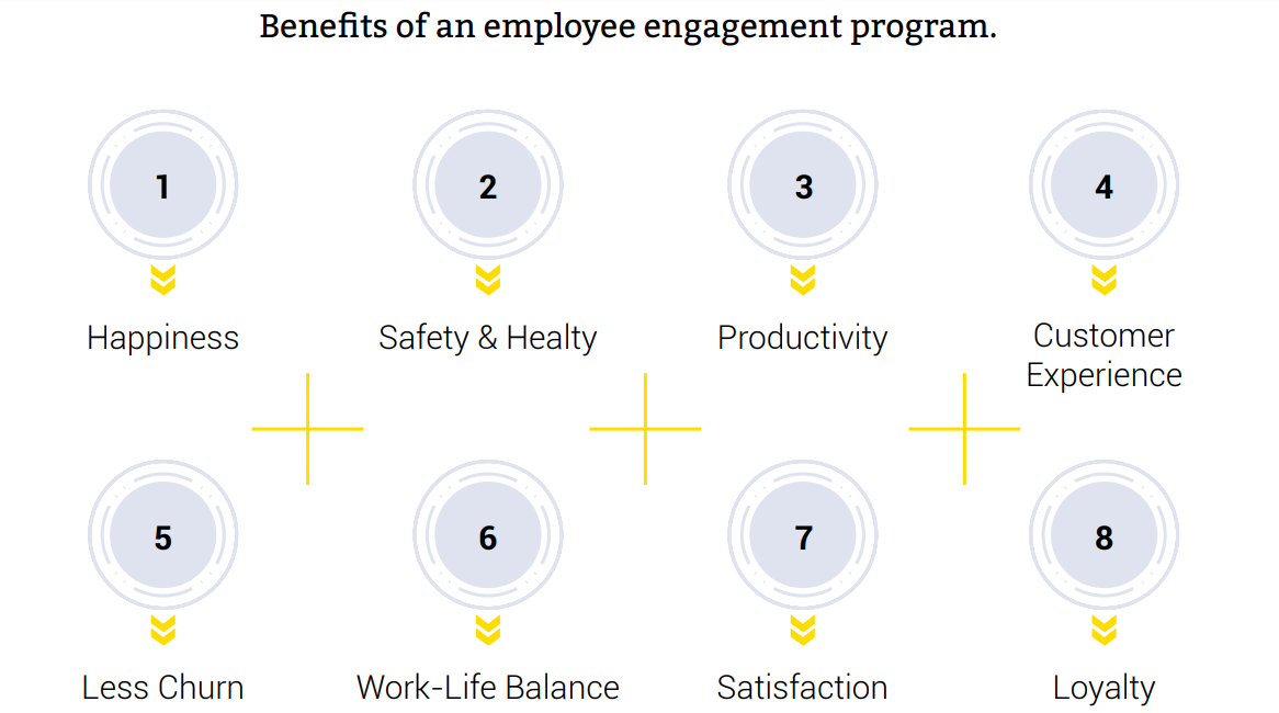 Benefits of an employee engagement program