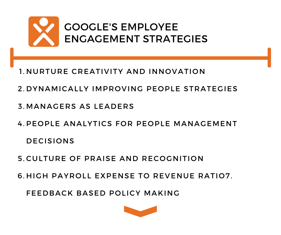 quick overview of Google's employee engagement strategies that will be discussed: