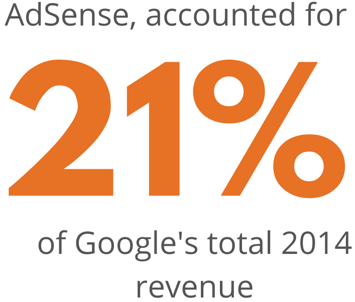 Adsense,accounted for 21% of googles total 2014 revenue
