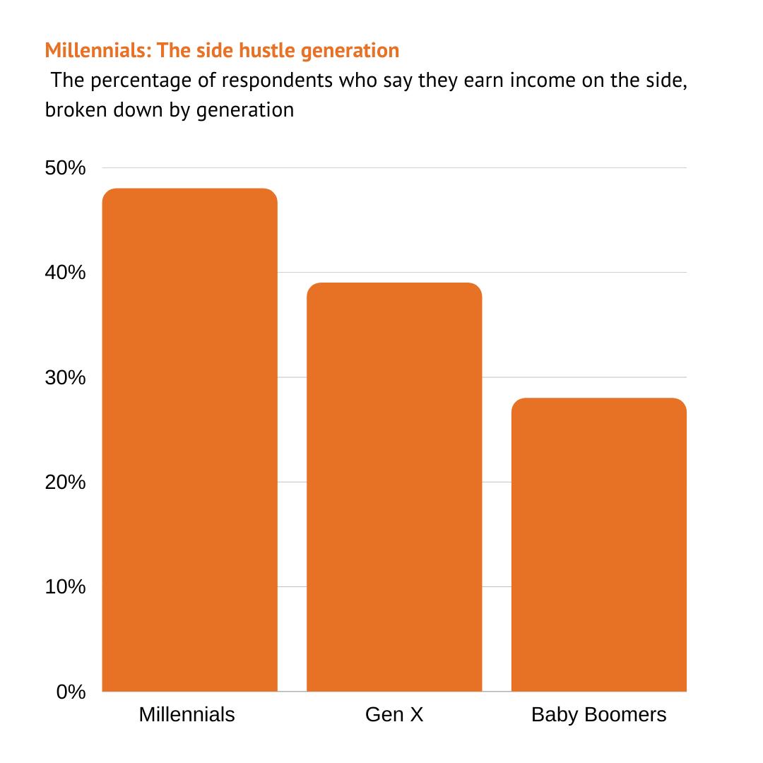Millennials: The side hustle generation