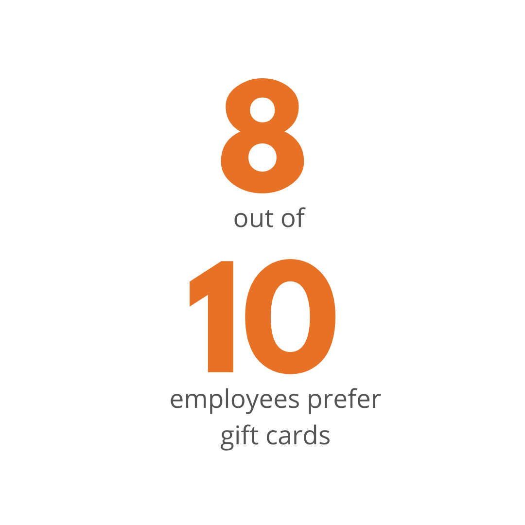 8 out of 10 employee prefers gift cards