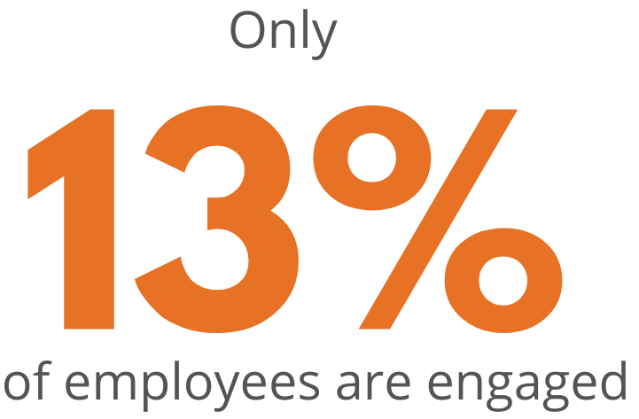 Rate of engaged employees