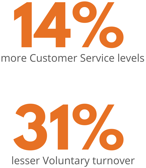 Customer Service Levels & lesser voluntary turnover