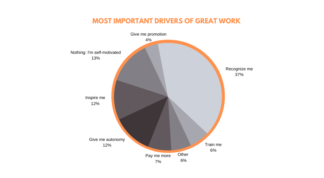 Drivers of great work