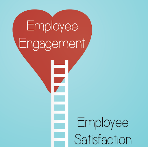 Employee Satisfactions leads to Employee Engagement