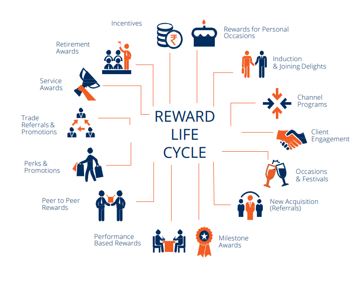 Reward life cycle by Xoxoday.com
