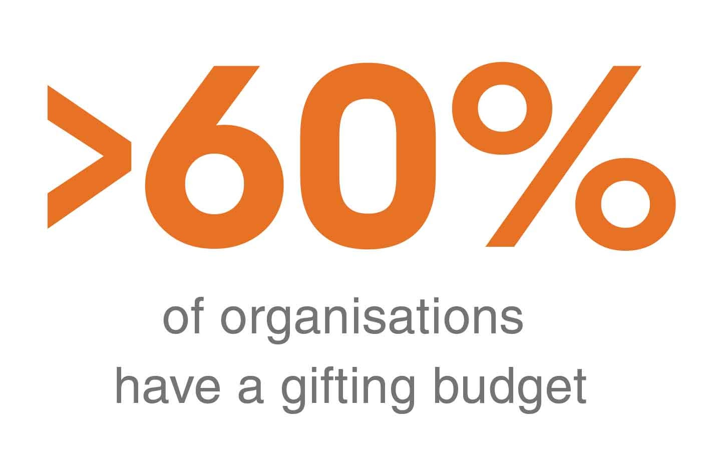 60% of organisations have a gifting budget