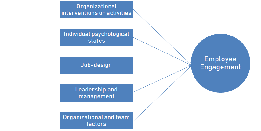 Causes of Employee engagement