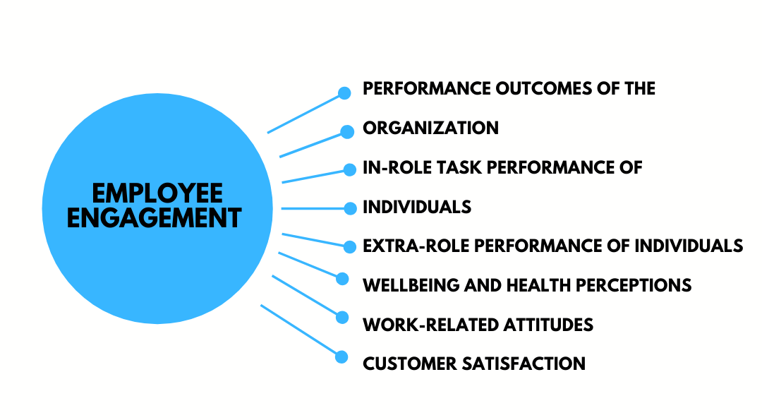 Employee Engagement Resources
