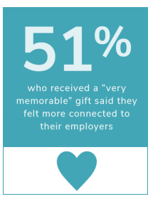 Engage your employees by keeping them happy with gifts.