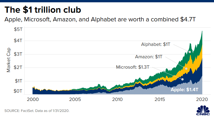 Apple's Net worth 2020