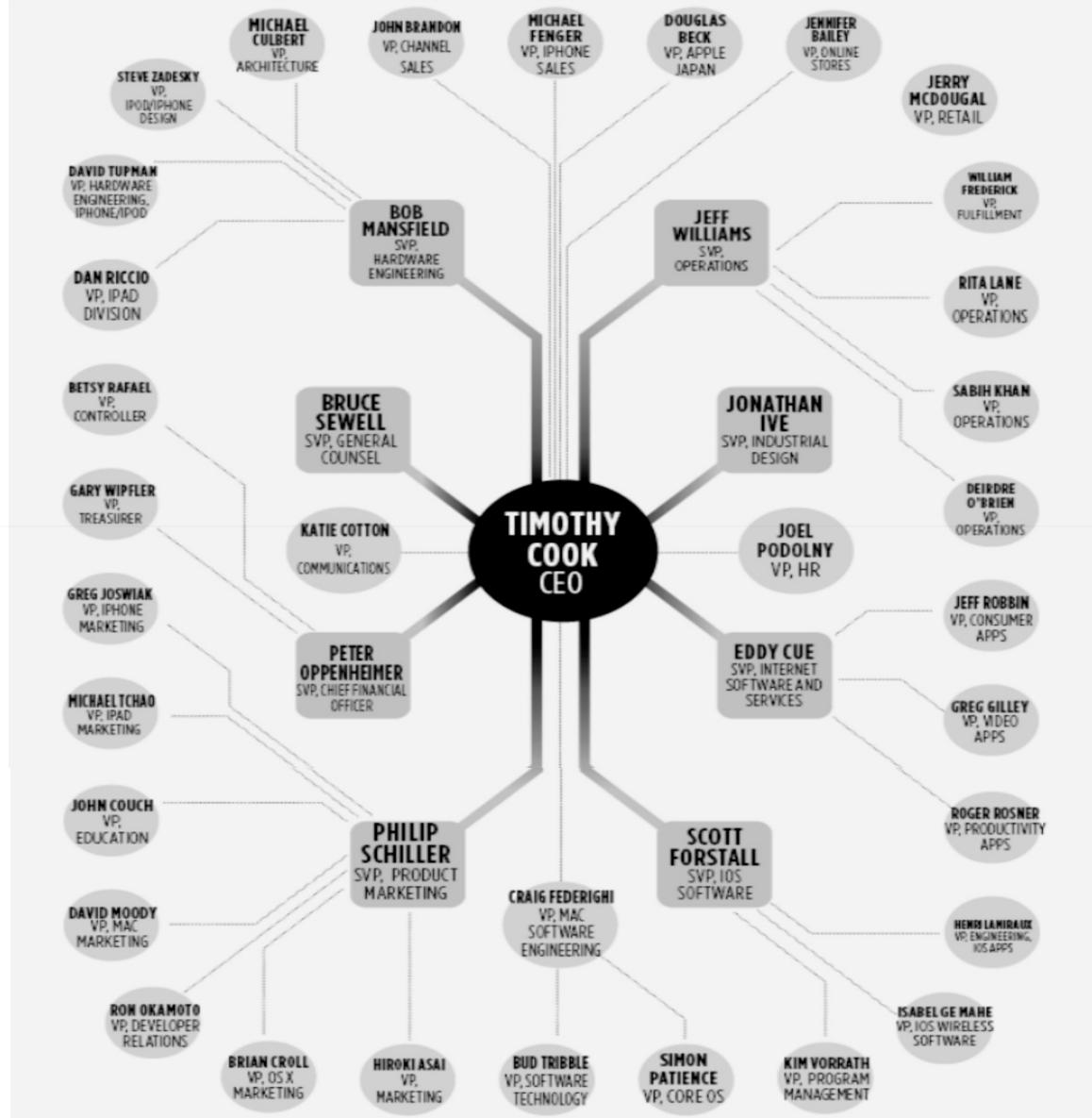 Apple's spoke and wheel organisation, 2016