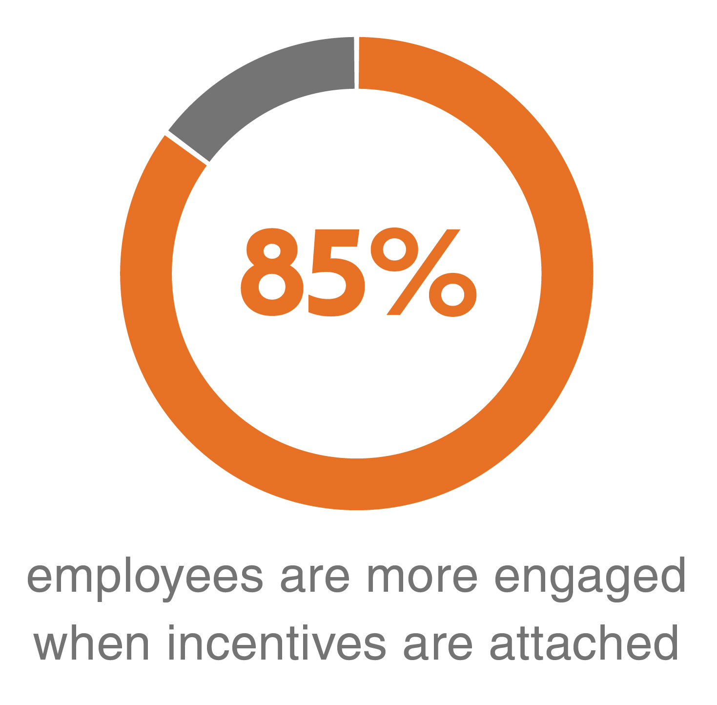 85% employees are more engaged when incentives are attached