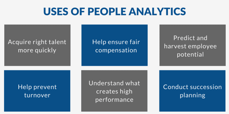 Use Of People Analytics