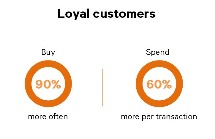 Loyal customer stats