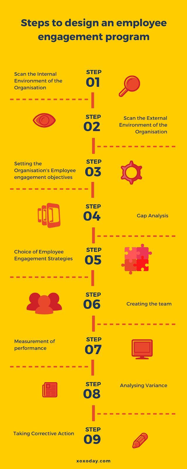 designing an employee engagement program