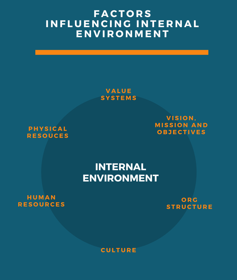 Factors influencing the internal environment