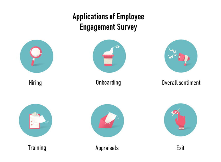 Applications of engagement survey
