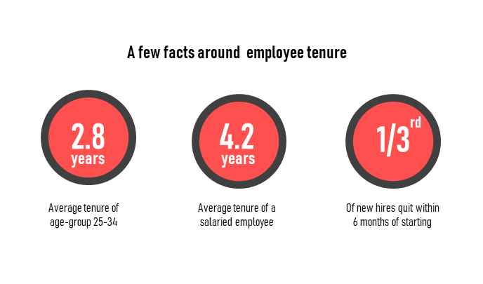 Employee tenure facts