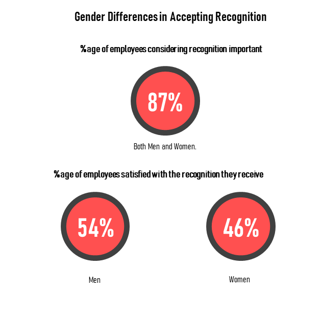 87% men and women consider recognition as important
