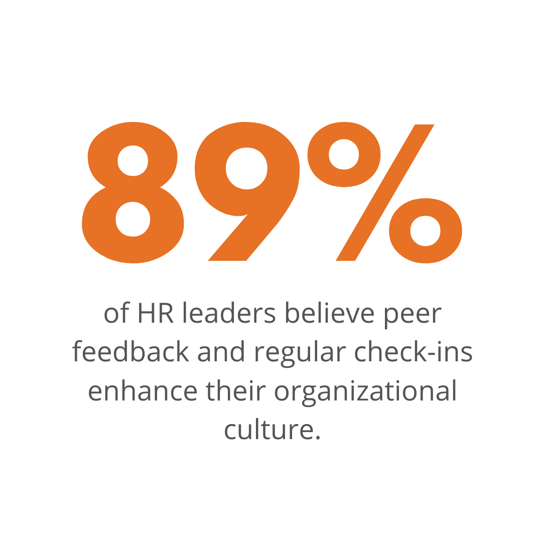 89% of HR leaders believe peer feedback and regular check-ins enhance their organization culture
