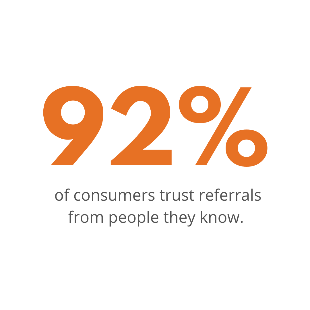 92% of customers trust referrals from the people they know
