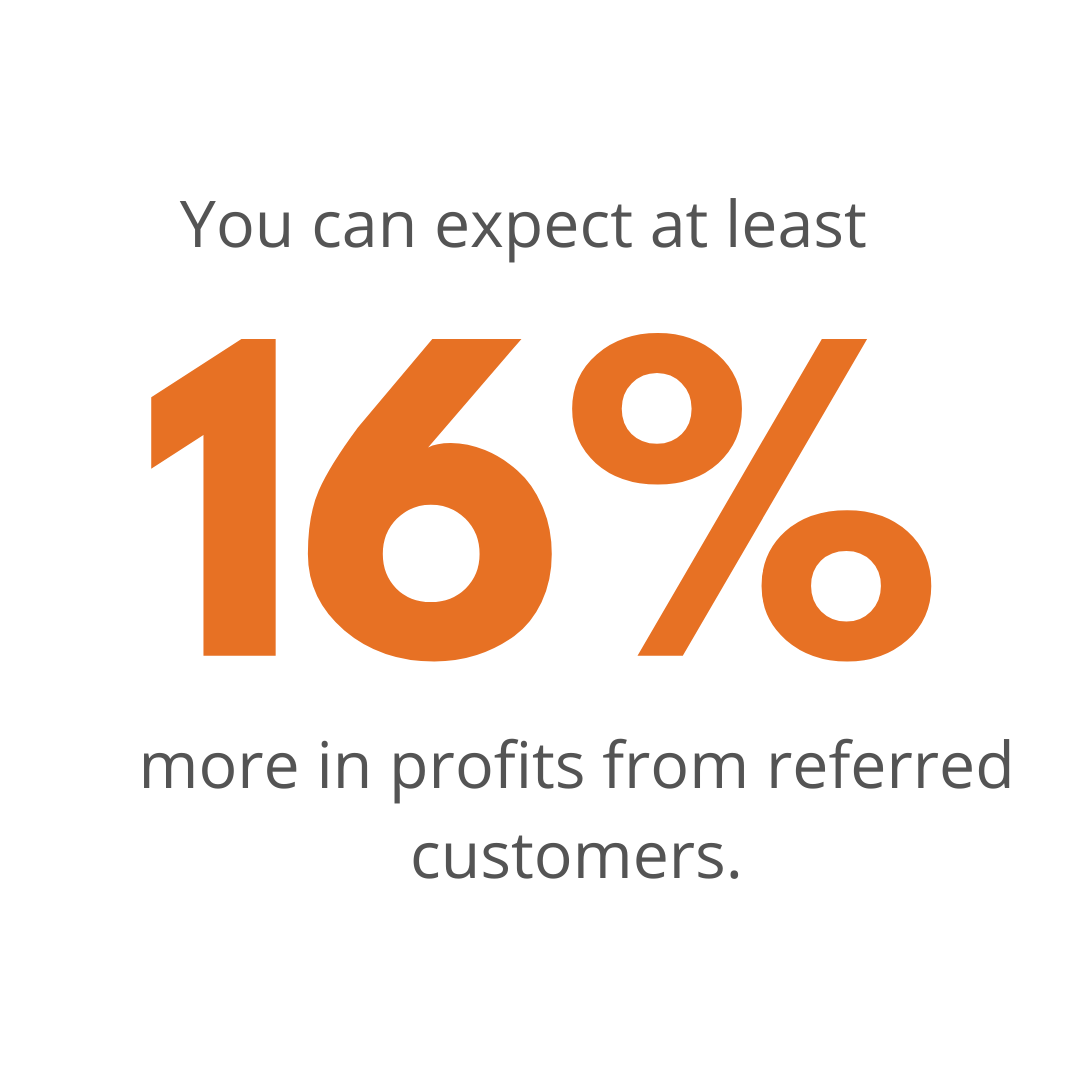 You can expect at least 16% more in profits from referred customers