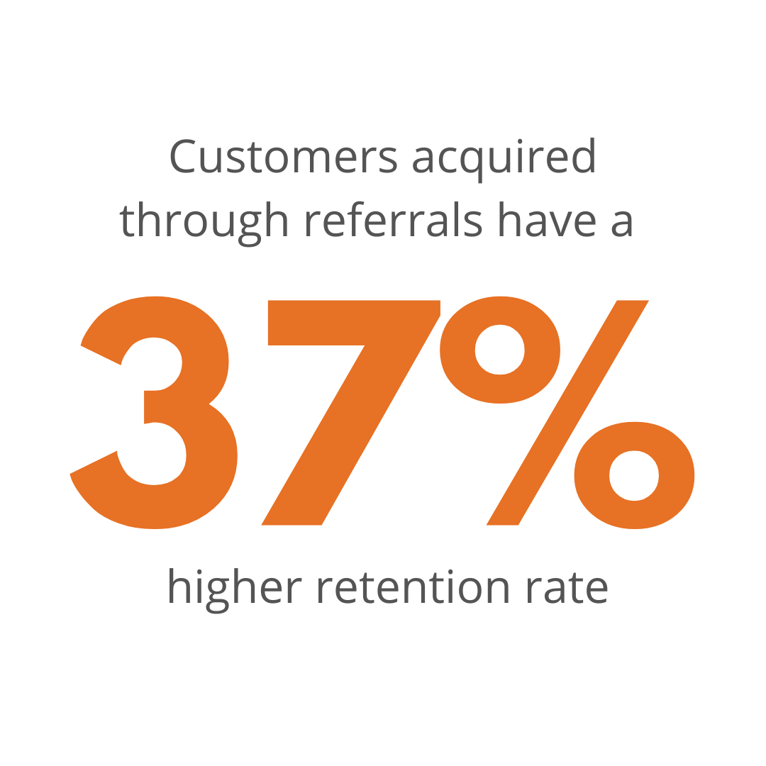 Customers acquired through referrals have a 37% high retention rate
