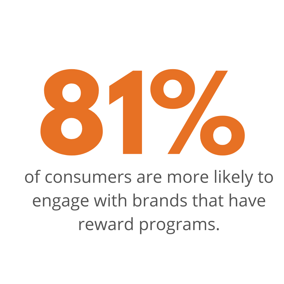 81% of consumers are more likely to engage with brands that have reward programs.