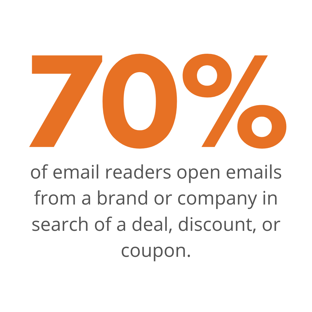 70% of email readers open emails from a brand or company in search of a deal, discount, or coupon.