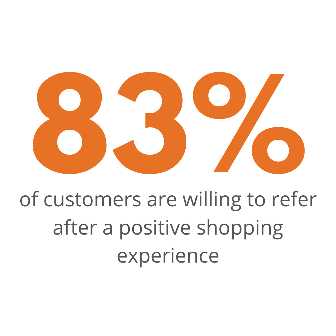83% of customers are willing to refer after a positive shopping experience