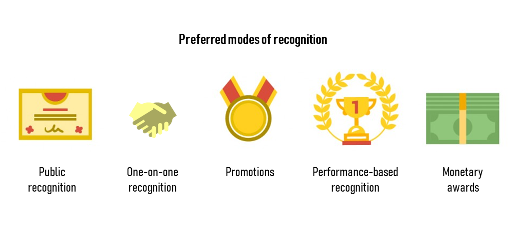 Preferred modes of recognition