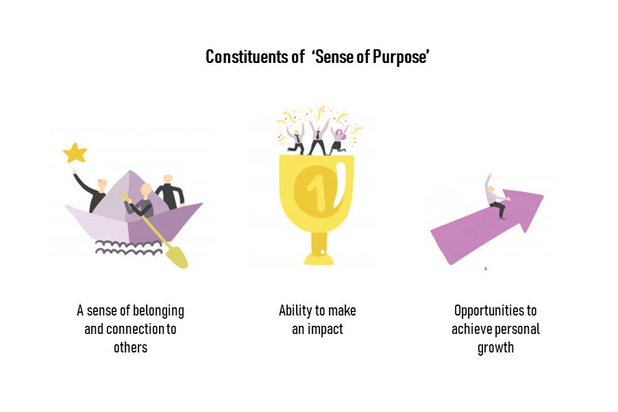 Constituents of Sense of Purpose