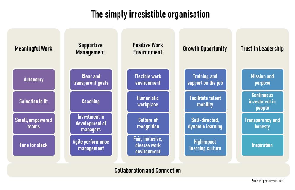 The simple irresistible organization